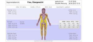 554506ae50 BIA Messung - ProErnährung // Ernährungsberaterin, Diätologin in ...