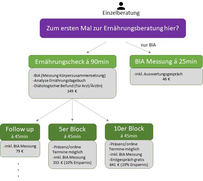 Grafik Einzelberatung Proernährung